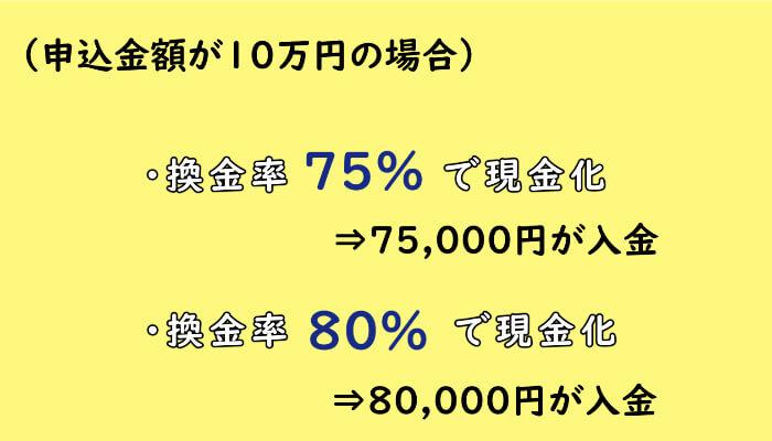 換金率が75%のときと80%の時の入金額の差
