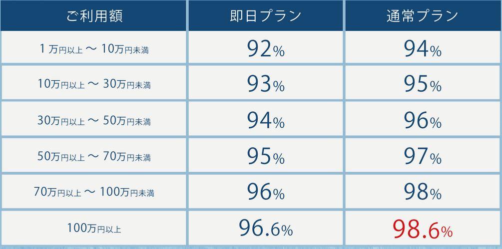 シークレットの換金率は92%~98.6%