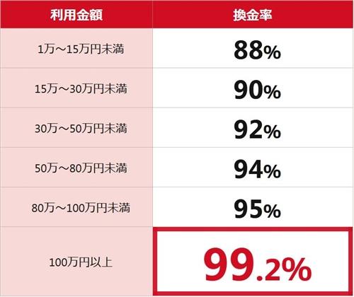 ゼロスタイルの換金率は88%~99.2%