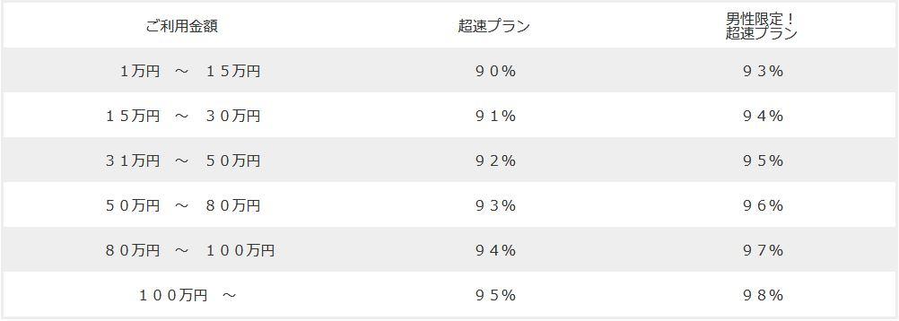 アーク(arrk)の換金率は93%~98%