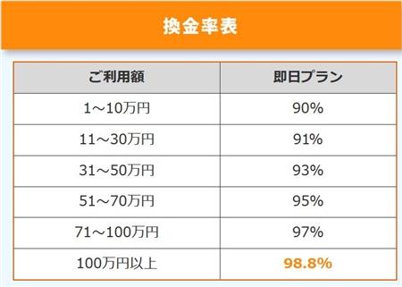 業界トップクラスの換金率90%~98.8%!