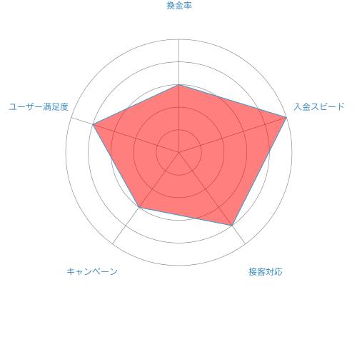 ジョイフルの総合評価のチャート