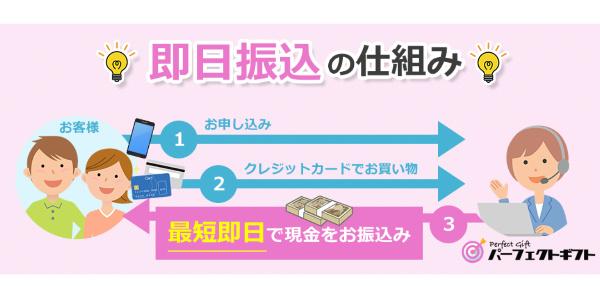 パーフェクトギフトの現金化利用手順