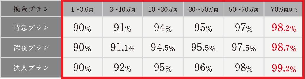 最大換金率90%~99.2%