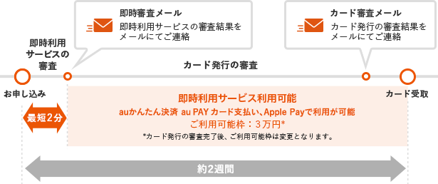 au PAYカード即時利用サービス