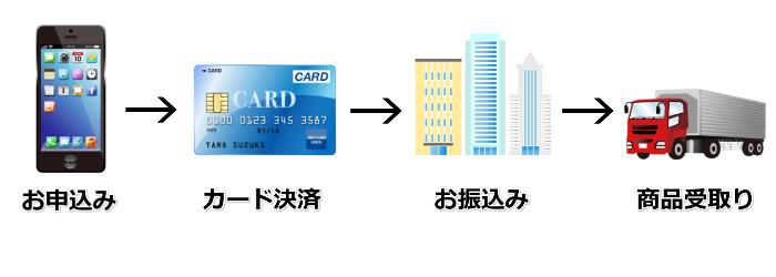 換金クレジットの利用手順